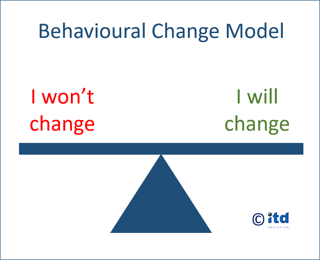 Assertiveness Training - Behavioural Chamge Model