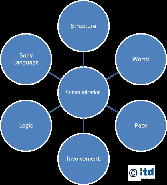 Assertiveness Training Communication Model